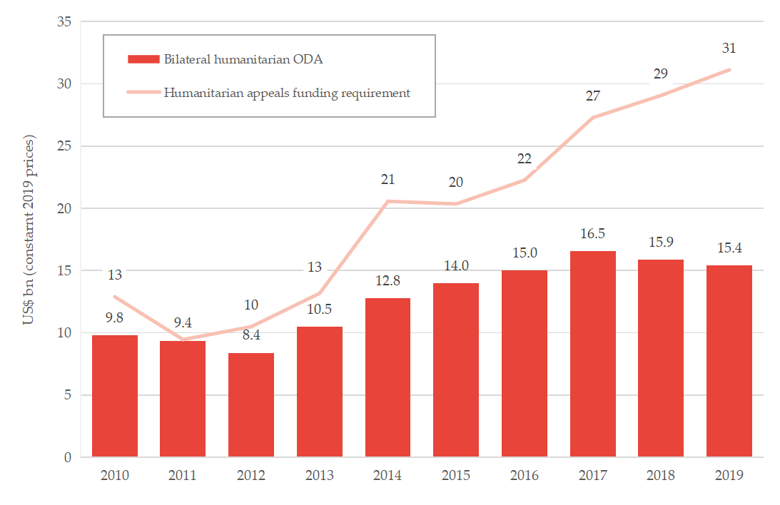 Figure 4: Bilateral humanitarian ODA from DAC donors and humanitarian appeals funding requirement (2010-2019)