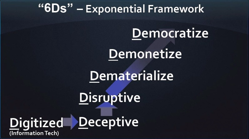 6Ds exponential framework