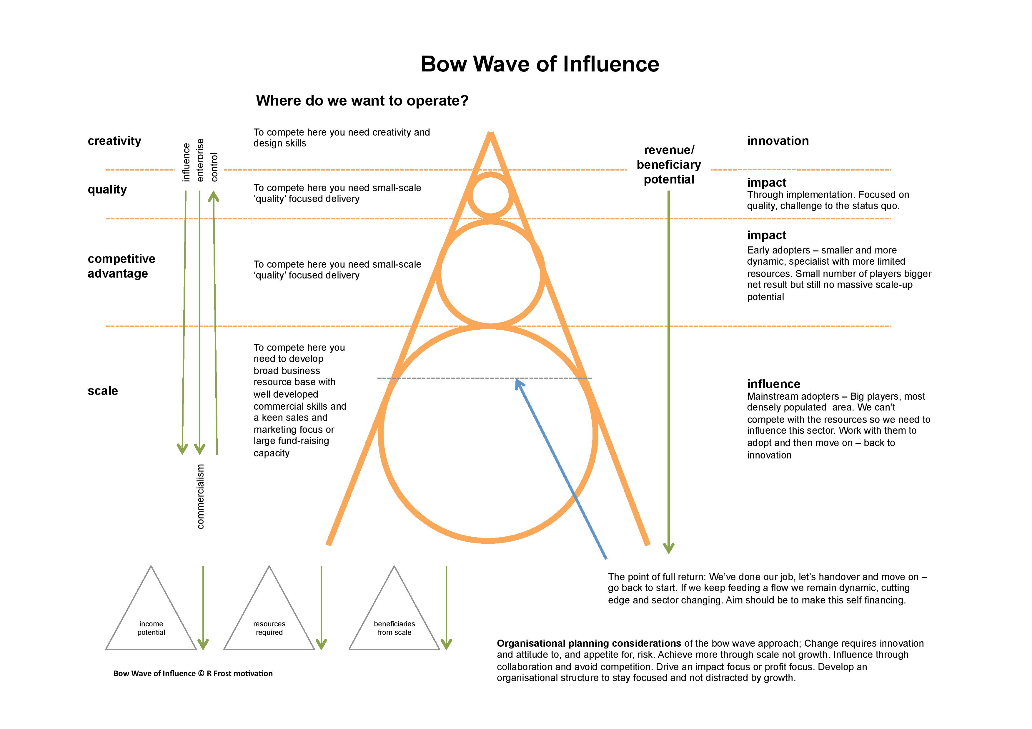 Bow Wave of Influence