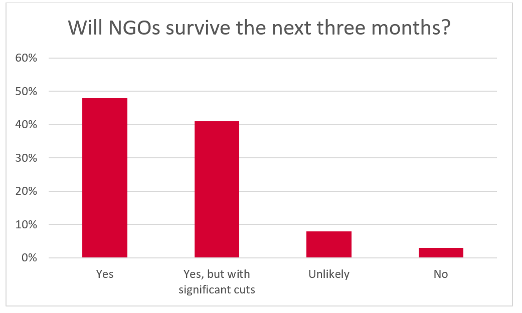Will NGOs survive the next three months