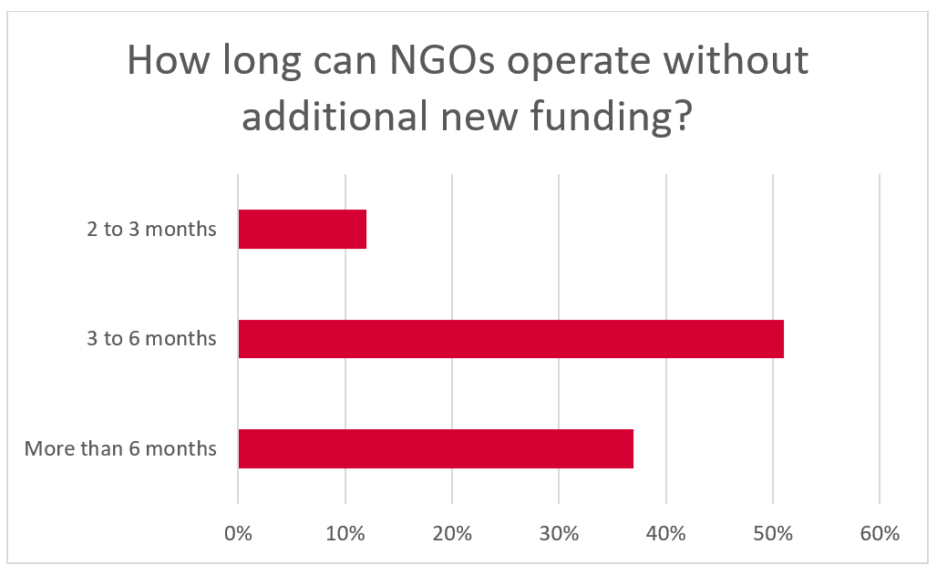 How long can NGOs operate without additional new funding