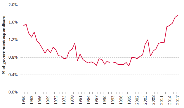 Chart showing UK aid as percentage of government expenditure