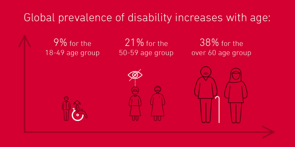 Global prevalence of disability increases with age