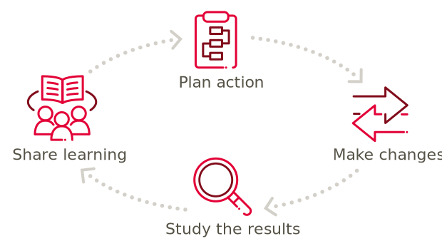 The Action Research Virtuous circle