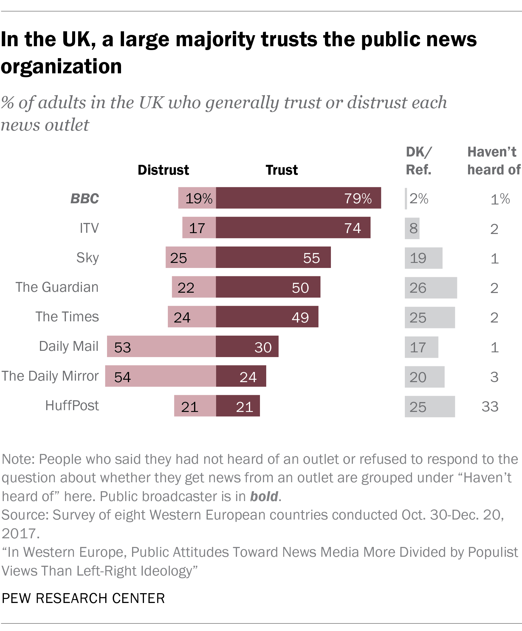 Graphic showing public trust in media