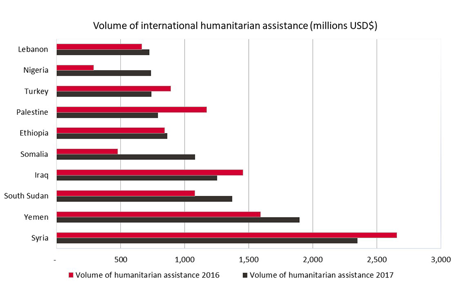 Infographic showing amount spent on highest humanitarian aid recipients in 2016 and 2017