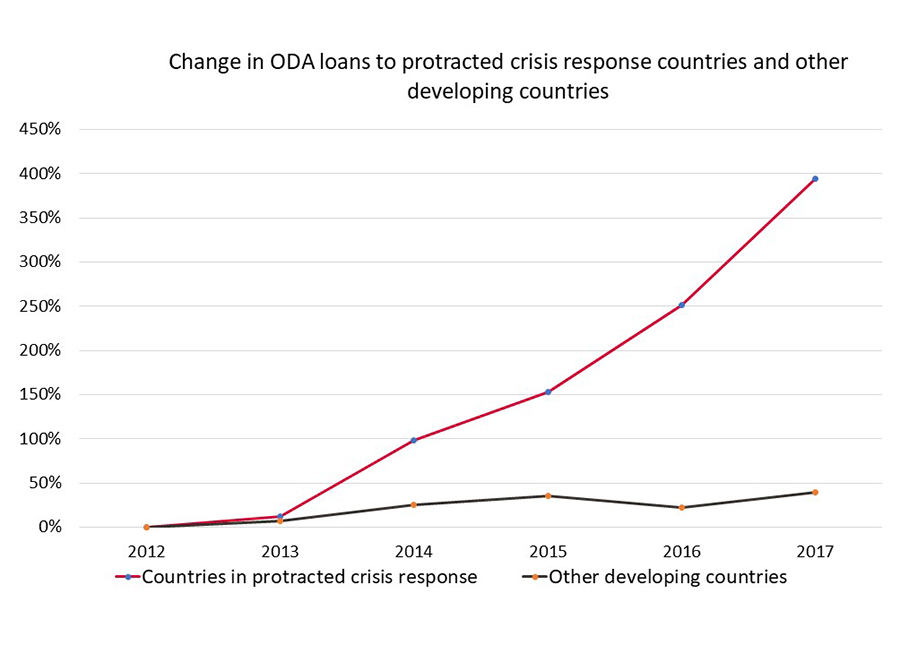 Infographic showing ODA loans to protracted crisis areas