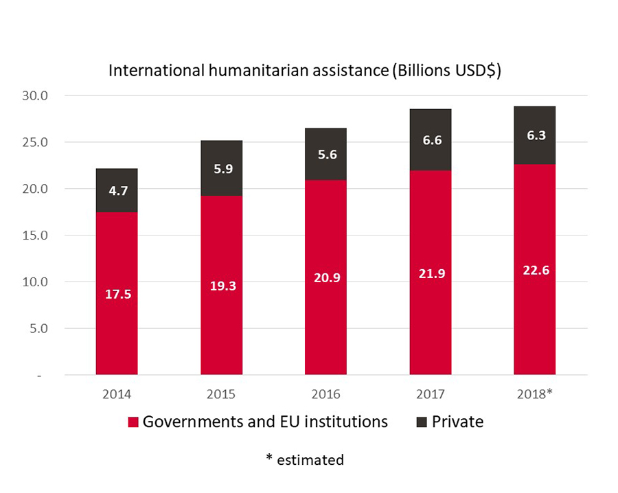 Infographic showing amount spent on humanitarian aid 2014-2018