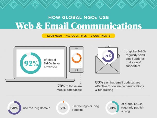 How NGOs use web and email