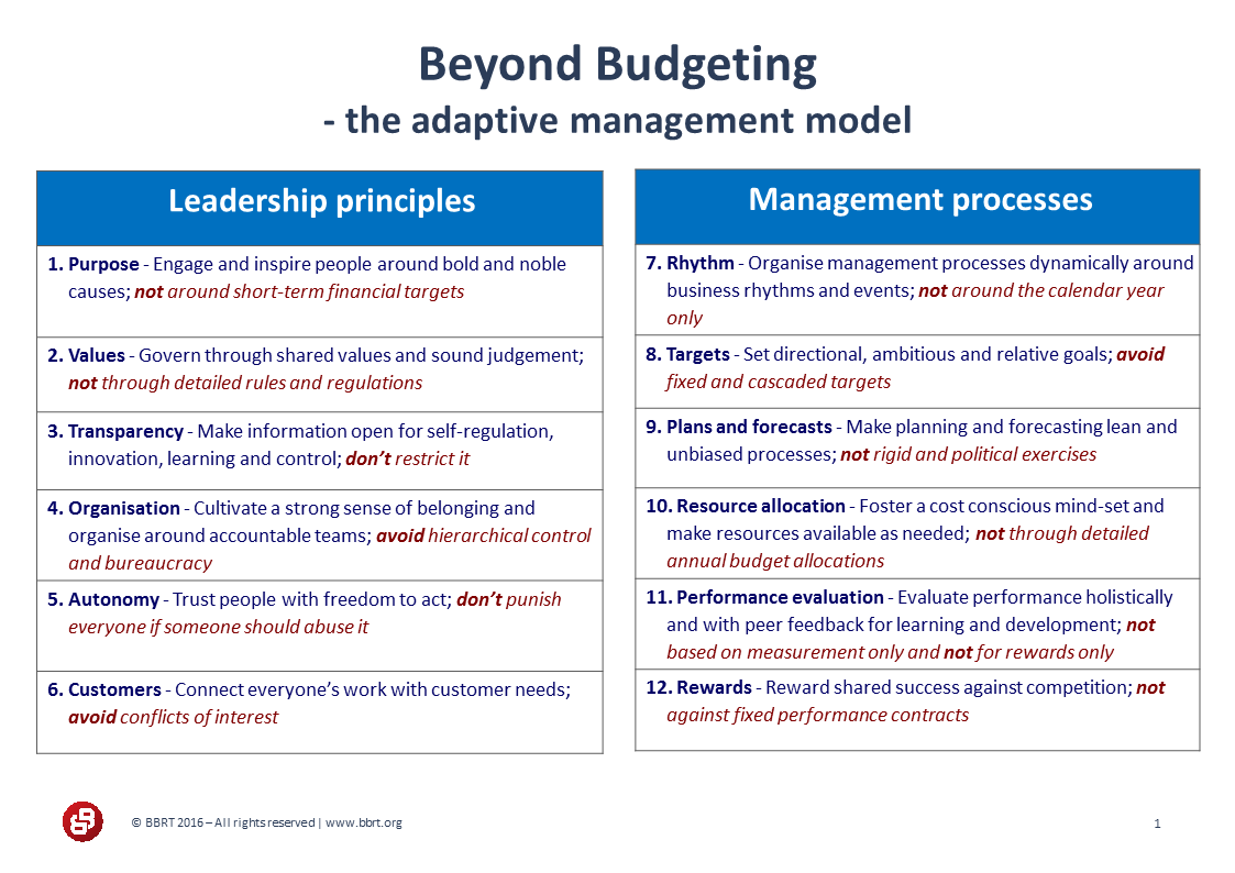 Beyond Budgeting principles
