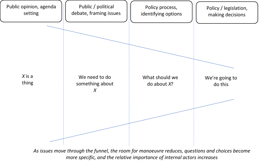 Policy funnel
