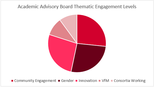 Pie chart breaking down academic advisory board thematic engagement levels by five areas; community engagement, gender, innovation, VfM, and consortia working