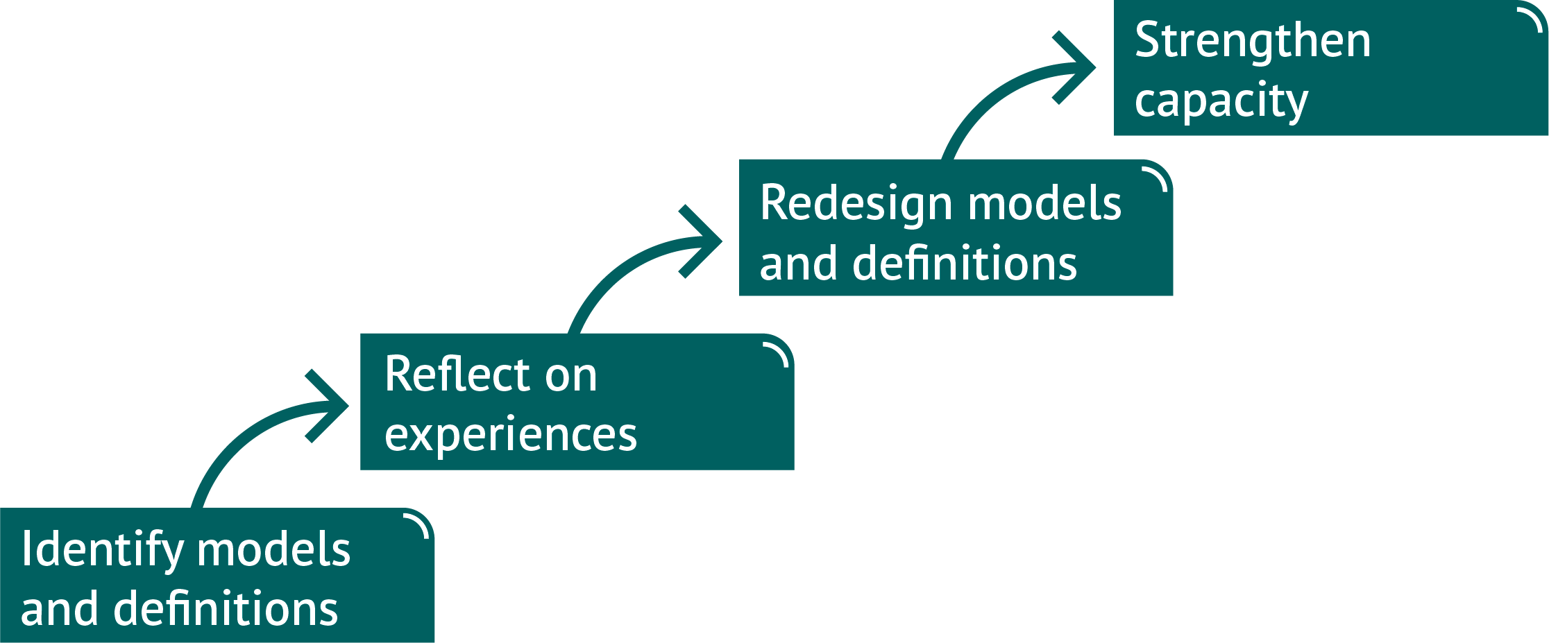 The Learning from Consortia research approach: Identify models and definitions, Reflect on experiences, Redesign models and definitions, Strengthen capacity