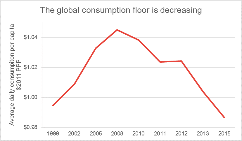Chart showing consumption floor