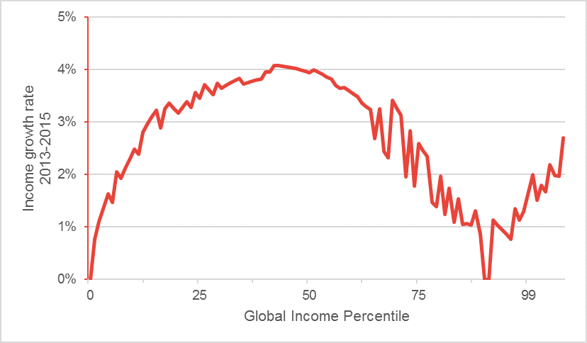Graph showing income